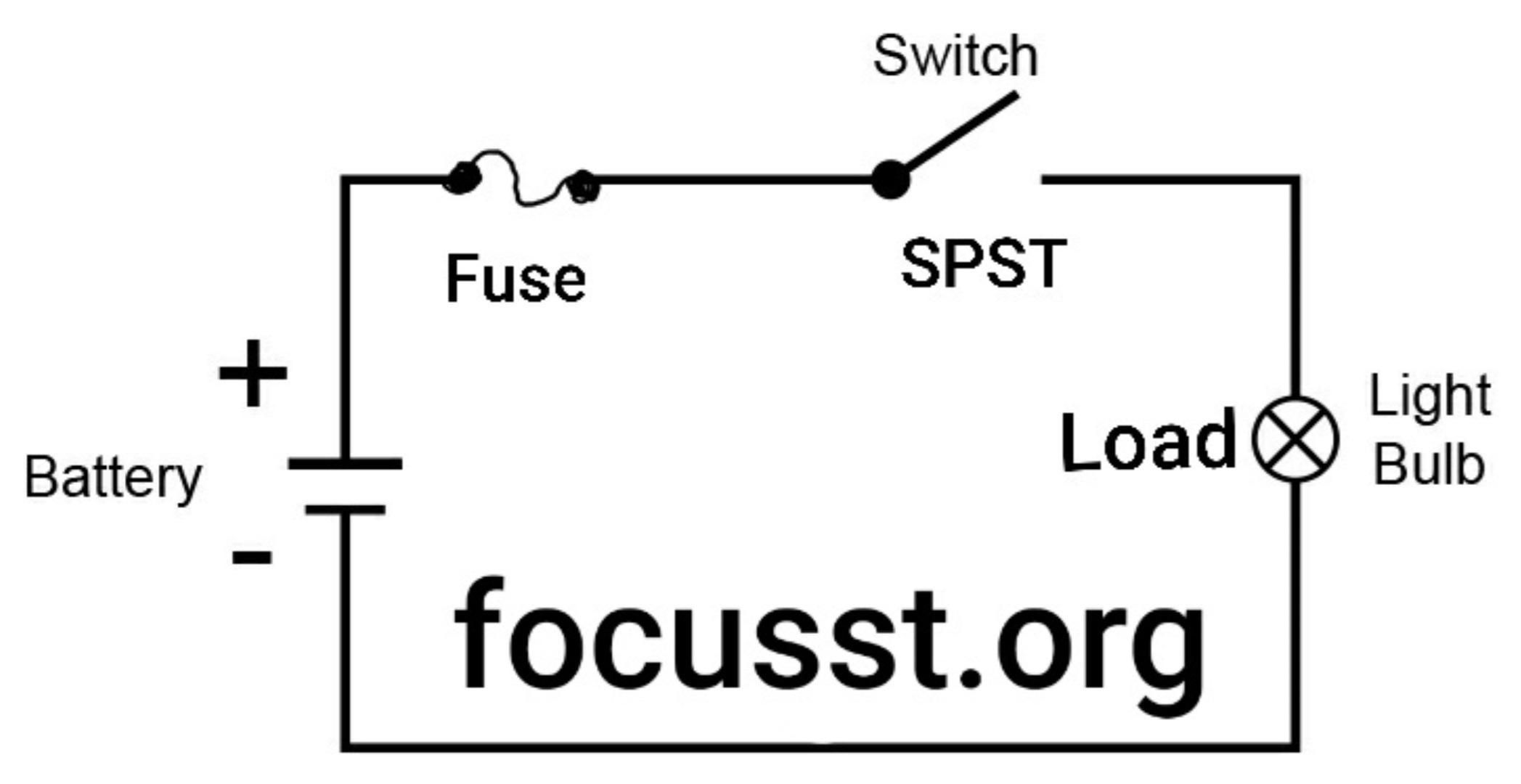 www.focusst.org