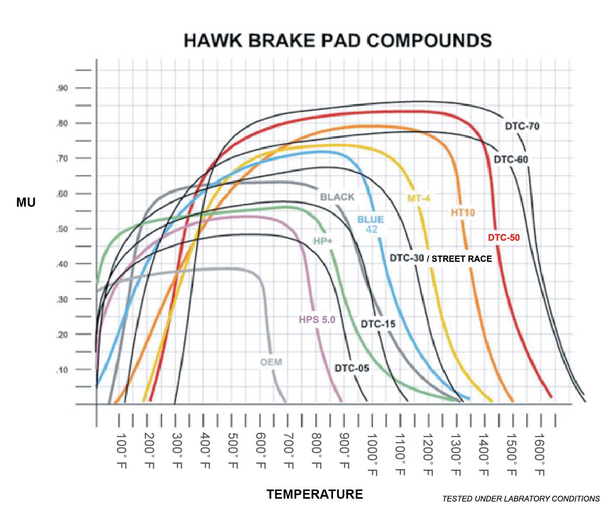 Brake Pad Comparison Chart >> Hawk Brake Compound Temperature Graph