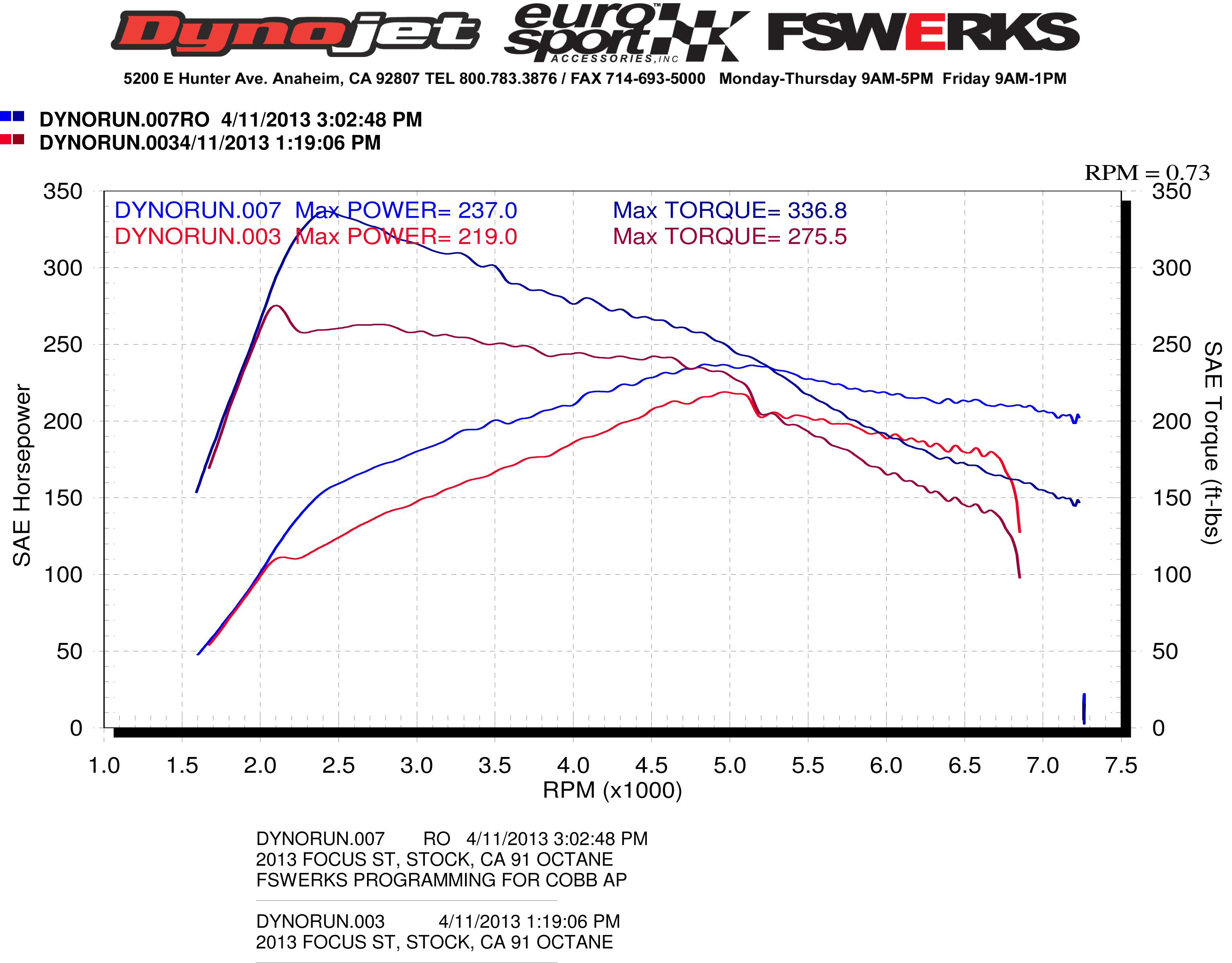 fswerks programming for cobb accessport is finished dyno chart inside. Black Bedroom Furniture Sets. Home Design Ideas