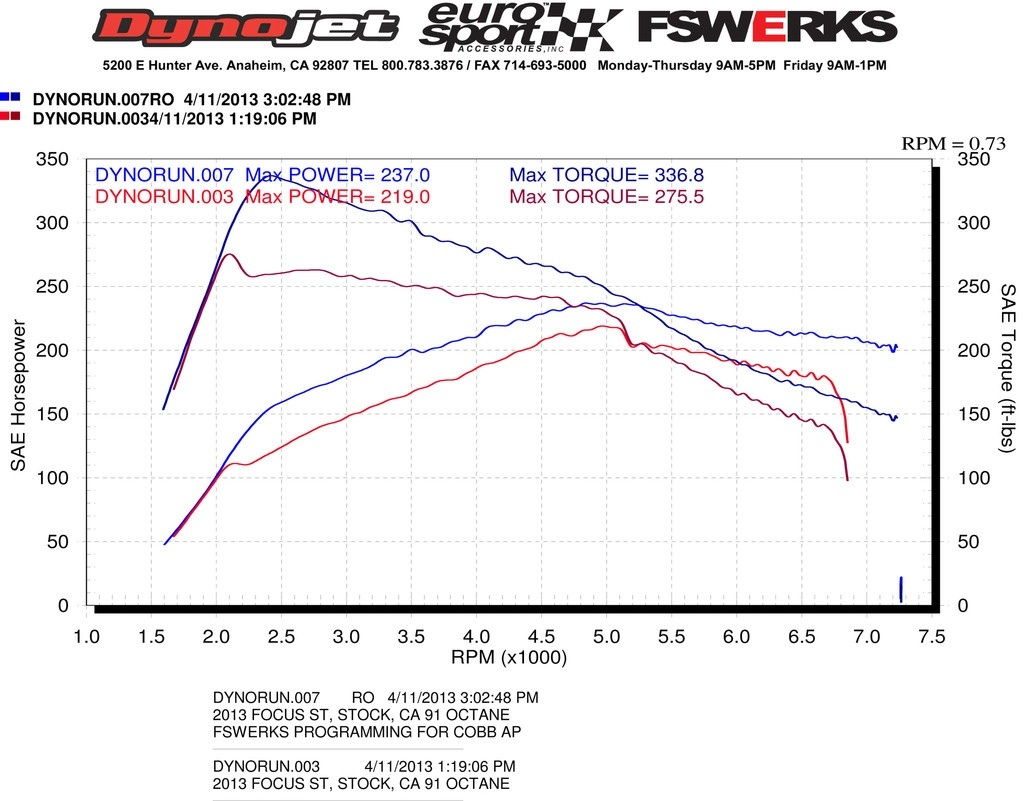 Focus St Tune >> Frpp Tune Dyno Results 91 Octane