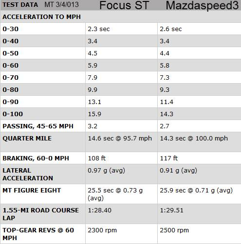 2013 ford focus st vs mazdaspeed3 performance specs shootout page 6. Black Bedroom Furniture Sets. Home Design Ideas