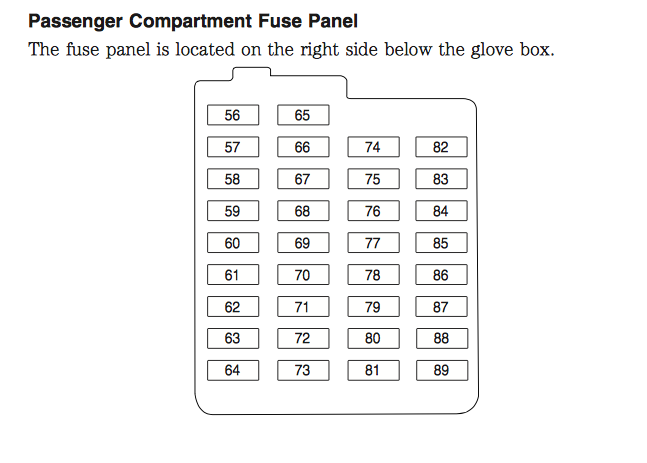 Ford Focus Mk3 Fuse Box Diagram