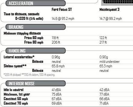 2013 ford focus st vs mazdaspeed3 – performance specs shootout