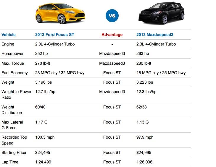 2013 Ford Focus ST vs Mazdaspeed3  Performance specs shootout