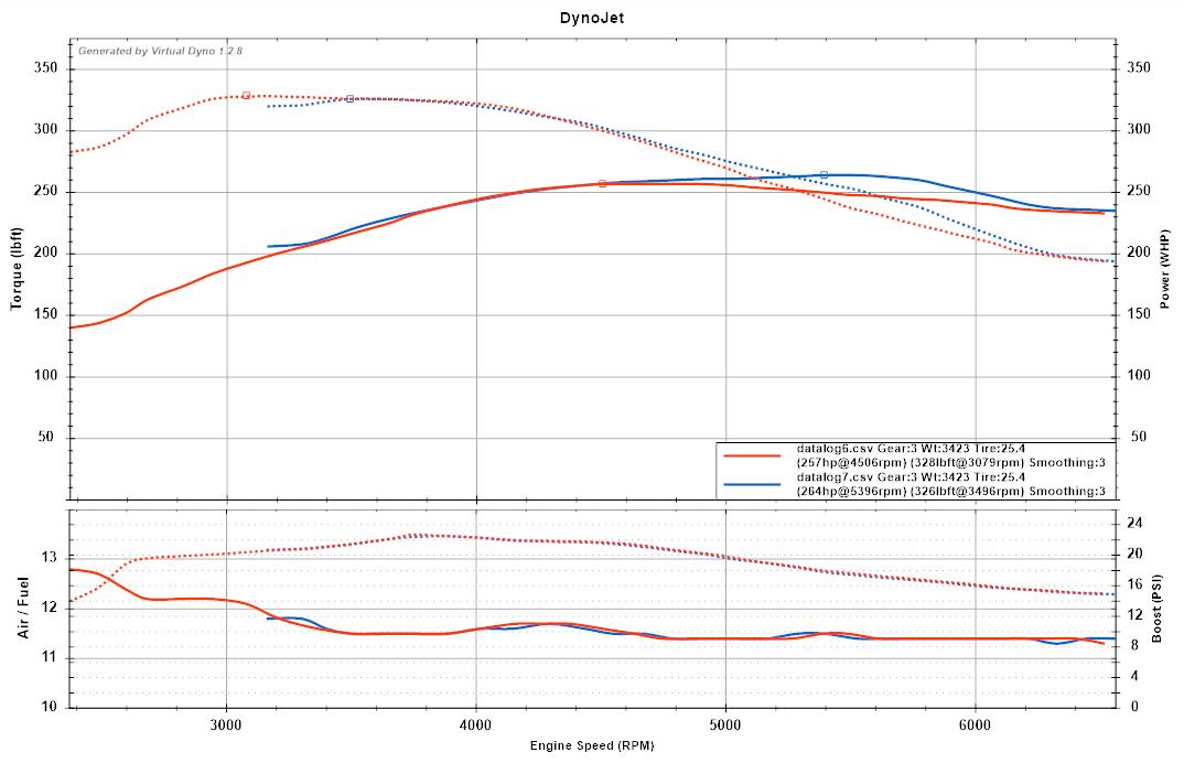 Show us your virtual dyno! - Page 93