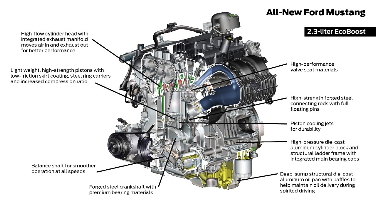 99589d1433787285 ford performance will unveil new engine swapped focus ford nationals xxxxxxxxxxxxxxxxxxxxxxxxxxxxxxxx2015 mustang engine specs 23l ecoboost 4 cylinder_5817 ford performance will unveil new engine swapped focus @ ford oil diaphragm focus st at crackthecode.co